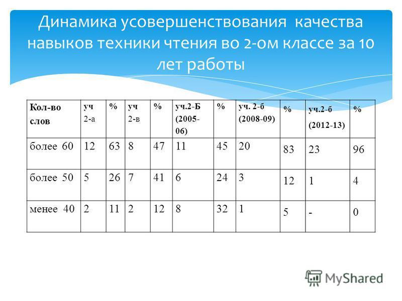 Кол-во слов уч 2-а % уч 2-в % уч.2-Б (2005- 06) % уч. 2-б (2008-09) % уч.2-б (2012-13) % более 601263847114520 832396 более 505267416243 1214 менее 402112128321 5-0 Динамика усовершенствования качества навыков техники чтения во 2-ом классе за 10 лет
