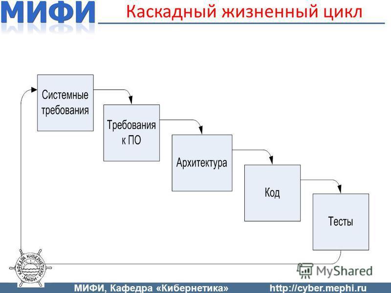 Каскадный жизненный цикл МИФИ, Кафедра «Кибернетика»http://cyber.mephi.ru