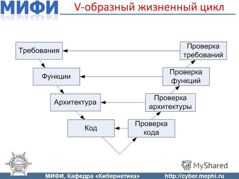 V-образный жизненный цикл МИФИ, Кафедра «Кибернетика»http://cyber.mephi.ru