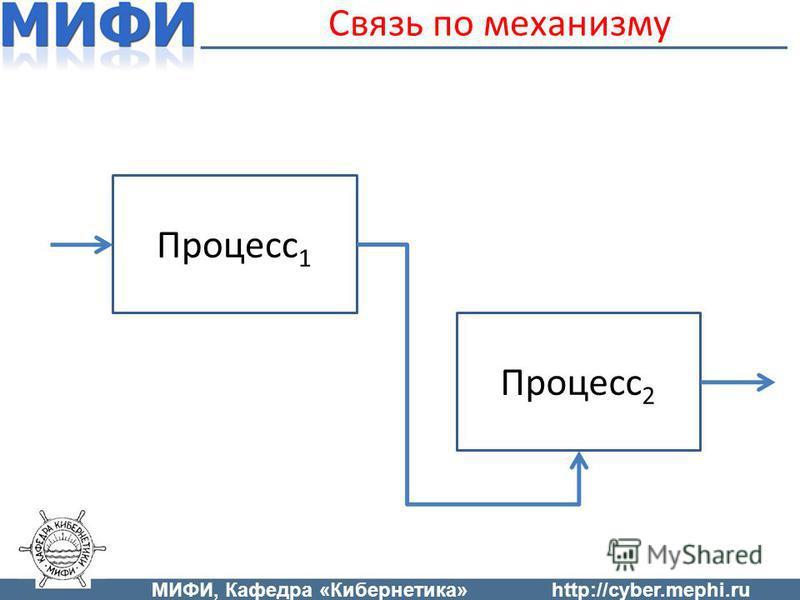 Связь по механизму Процесс 1 Процесс 2 МИФИ, Кафедра «Кибернетика»http://cyber.mephi.ru