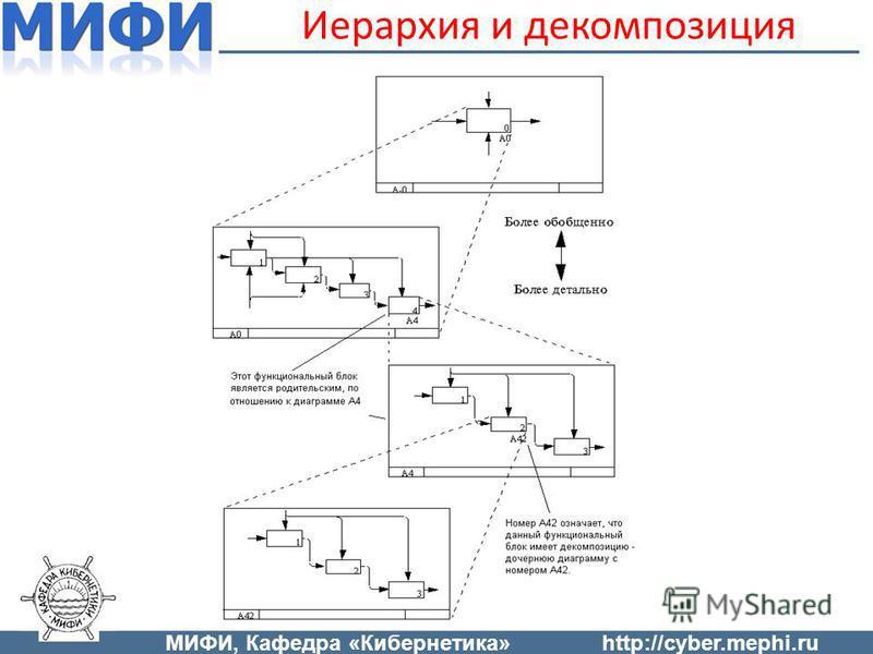 Иерархия и декомпозиция МИФИ, Кафедра «Кибернетика»http://cyber.mephi.ru