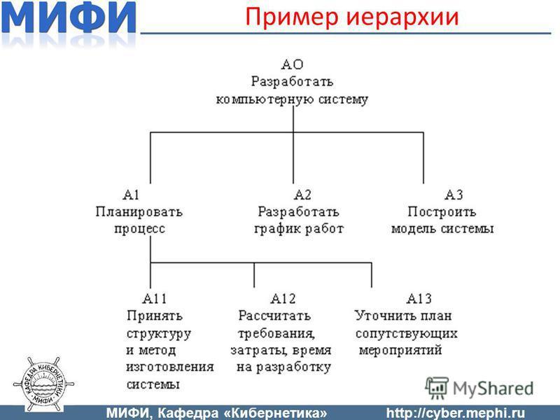 Пример иерархии МИФИ, Кафедра «Кибернетика»http://cyber.mephi.ru