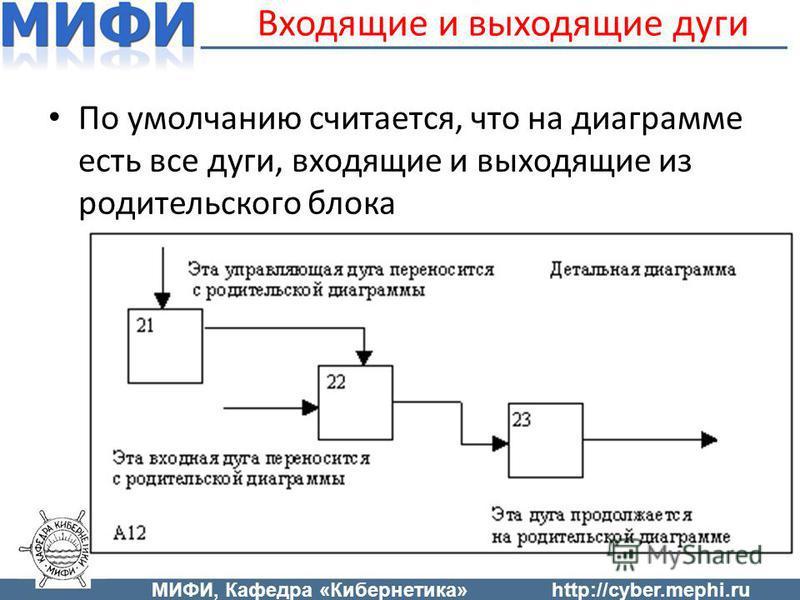 Входящие и выходящие дуги По умолчанию считается, что на диаграмме есть все дуги, входящие и выходящие из родительского блока МИФИ, Кафедра «Кибернетика»http://cyber.mephi.ru