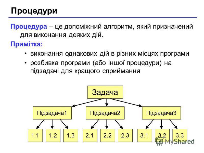 Процедури Процедура – це допоміжний алгоритм, який призначений для виконання деяких дій. Примітка: виконання однакових дій в різних місцях програми розбивка програми (або іншої процедури) на підзадачі для кращого сприймання Підзадача1Підзадача2Підзад