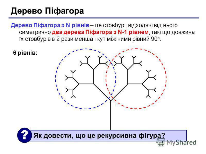 Дерево Піфагора Дерево Піфагора з N рівнів – це стовбур і відходячі від нього симетрично два дерева Піфагора з N-1 рівнем, такі що довжина їх стовбурів в 2 рази менша і кут між ними рівний 90 o. 6 рівнів: Як довести, що це рекурсивна фігура? ?