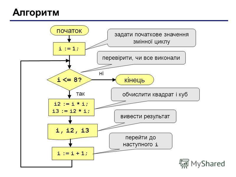Алгоритм початок i, i2, i3 кінець ні так i <= 8? i := 1; i := i + 1; i2 := i * i; i3 := i2 * i; задати початкове значення змінної циклу перевірити, чи все виконали обчислити квадрат і куб вивести результат перейти до наступного i