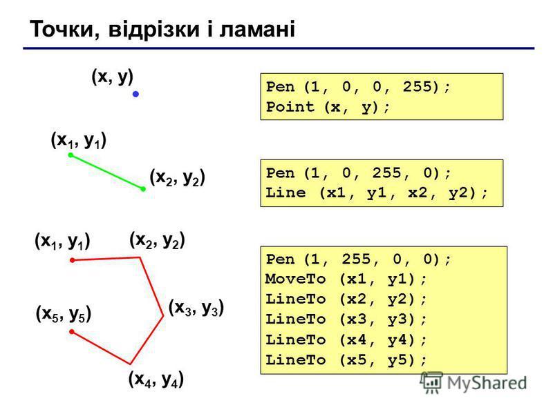 Точки, відрізки і ламані (x 1, y 1 ) (x 2, y 2 ) Pen (1, 0, 255, 0); Line (x1, y1, x2, y2); (x, y) Pen (1, 0, 0, 255); Point (x, y); (x 1, y 1 ) (x 2, y 2 ) (x 3, y 3 ) (x 4, y 4 ) (x 5, y 5 ) Pen (1, 255, 0, 0); MoveTo (x1, y1); LineTo (x2, y2); Lin