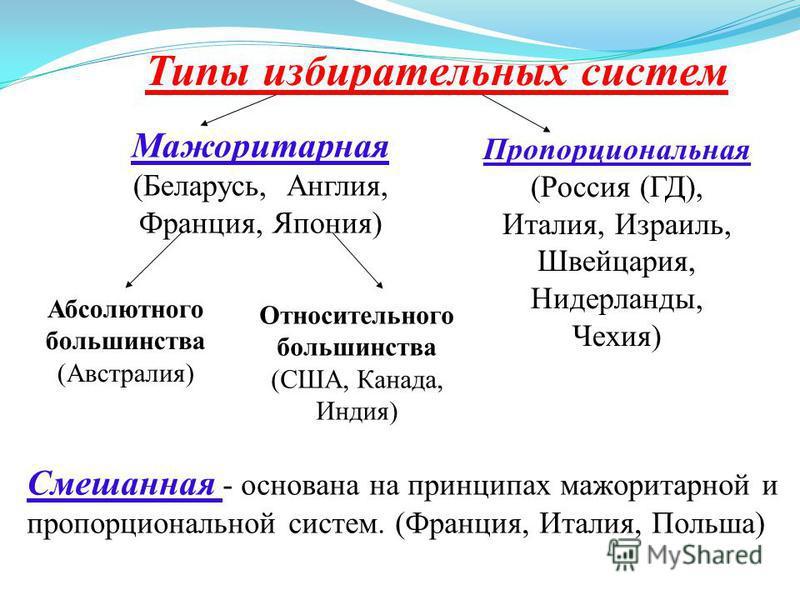 Типы избирательных систем Мажоритарная (Беларусь, Англия, Франция, Япония) Пропорциональная (Россия (ГД), Италия, Израиль, Швейцария, Нидерланды, Чехия) Абсолютного большинства (Австралия) Относительного большинства (США, Канада, Индия) Смешанная - о