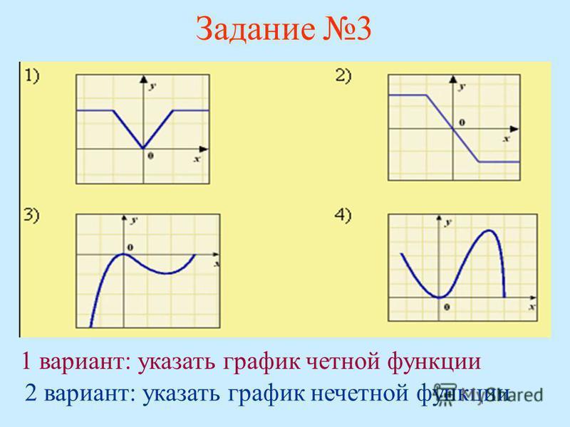 1 вариант: указать график четной функции 2 вариант: указать график нечетной функции Задание 3