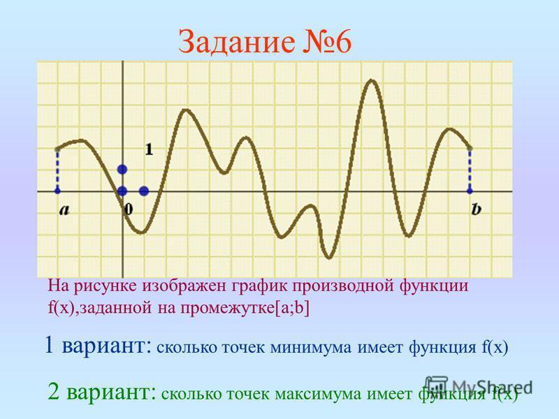Задание 6 На рисунке изображен график производной функции f(х),заданной на промежутке[a;b] 1 вариант: сколько точек минимума имеет функция f(х) 2 вариант: сколько точек максимума имеет функция f(х)