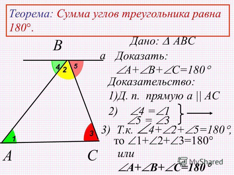 а 5 4 3 1 2 Теорема: Сумма углов треугольника равна 180. Дано: ABC Доказательство: 1)Д. п. прямую а || AC 2) 4 = 1 5 = 3 3) Т.к. 4+ 2+ 5=180, то 1+ 2+ 3=180 или A+ B+ C=180 A Доказать: А+ B+ C=180 C B