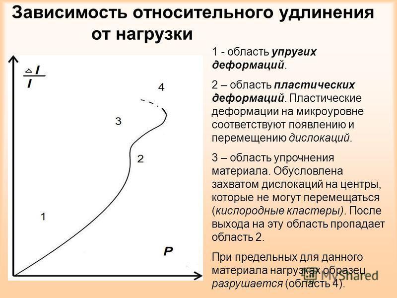 Зависимость относительного удлинения от нагрузки 1 - область упругих деформаций. 2 – область пластических деформаций. Пластические деформации на микроуровне соответствуют появлению и перемещению дислокаций. 3 – область упрочнения материала. Обусловле
