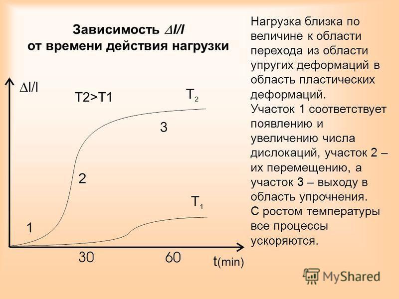 Зависимость l/l от времени действия нагрузки Нагрузка близка по величине к области перехода из области упругих деформаций в область пластических деформаций. Участок 1 соответствует появлению и увеличению числа дислокаций, участок 2 – их перемещению,