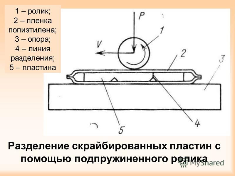 Разделение скрайбированных пластин с помощью подпружиненного ролика 1 – ролик; 2 – пленка полиэтилена; 3 – опора; 4 – линия разделения; 5 – пластина