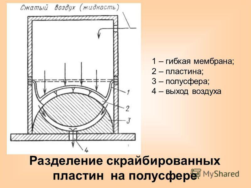 Разделение скрайбированных пластин на полусфере 1 – гибкая мембрана; 2 – пластина; 3 – полусфера; 4 – выход воздуха