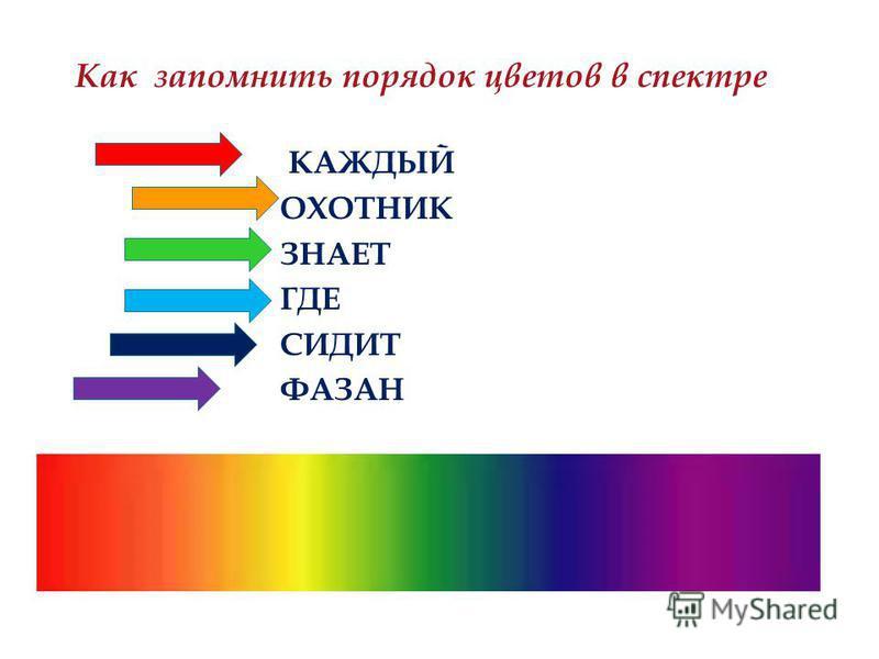 КАЖДЫЙ ОХОТНИК ЗНАЕТ ГДЕ СИДИТ ФАЗАН Как запомнить порядок цветов в спектре
