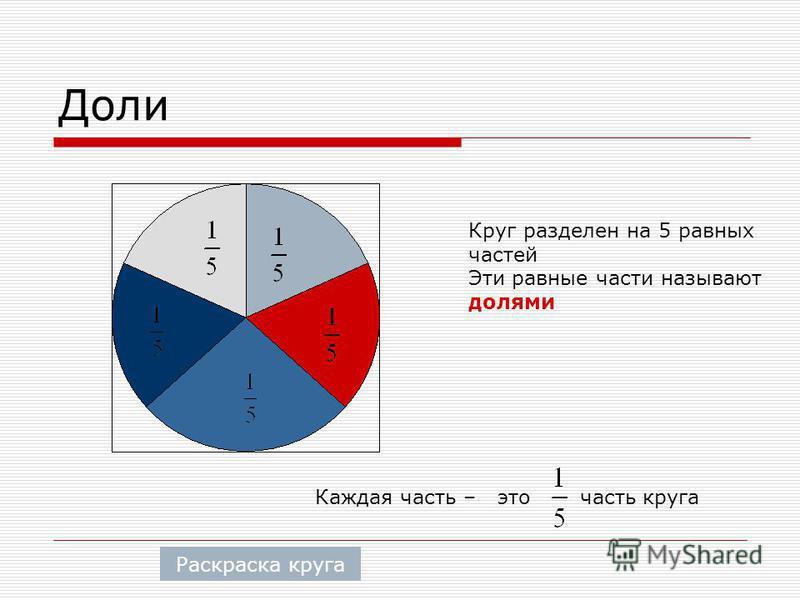 Доли Круг разделен на 5 равных частей Эти равные части называют долями Каждая часть – это часть круга Раскраска круга