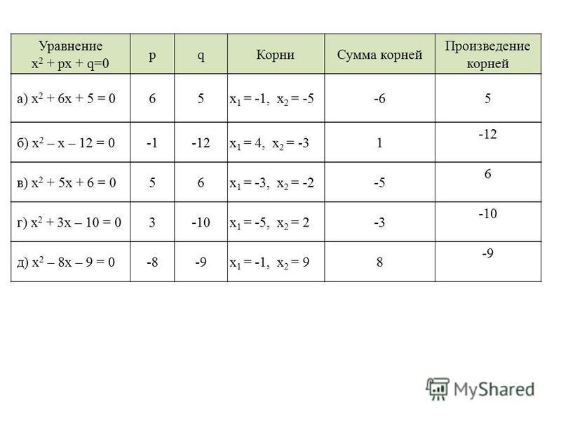Уравнение х 2 + рх + q=0 pq КорниСумма корней Произведение корней а) х 2 + 6 х + 5 = 065 х 1 = -1, х 2 = -5-65 б) х 2 – х – 12 = 0-12 х 1 = 4, х 2 = -31 -12 в) х 2 + 5 х + 6 = 056 х 1 = -3, х 2 = -2-5 6 г) х 2 + 3 х – 10 = 03-10 х 1 = -5, х 2 = 2-3 -