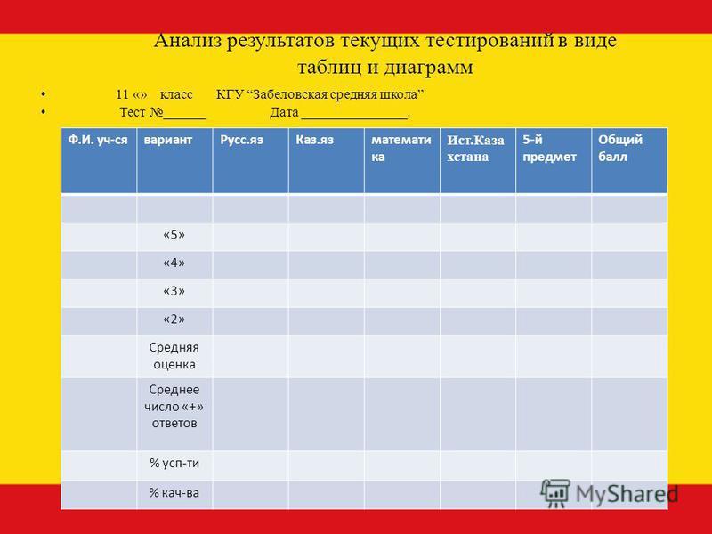 Анализ результатов текущих тестирований в виде таблиц и диаграмм 11 «» класс КГУ Забеловская средняя школа Тест ______ Дата _______________. Ф.И. уч-сявариант Русс.языка зяз математика Ист.Каза хстана 5-й предмет Общий балл «5» «4» «3» «2» Средняя оц
