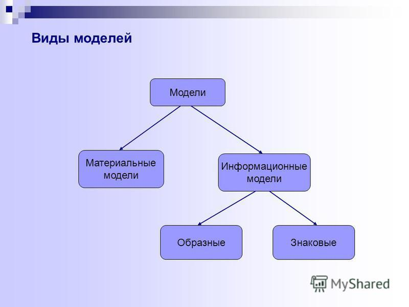 Модели Материальные модели Информационные модели Образные Знаковые Виды моделей