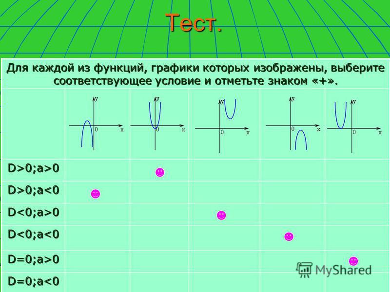Тест. Для каждой из функций, графики которых изображены, выберите соответствующее условие и отметьте знаком «+». D>0;a>0 D>0;a<0 D<0;a>0 D<0;a<0 D=0;a>0 D=0;a<0