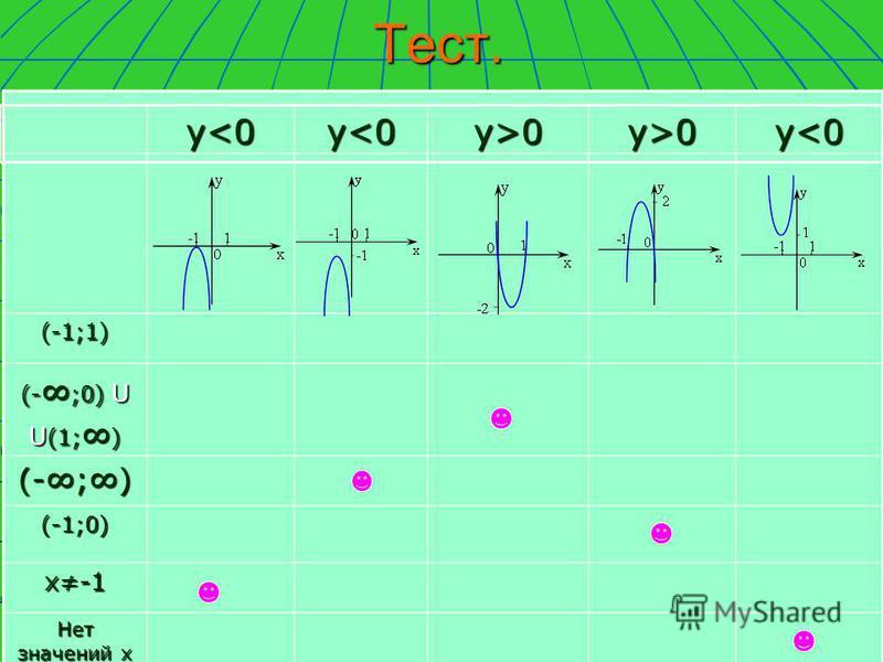 Тест.(-1;1) (- ;0) U U (1; ) (-;) (-1;0) х-1 Нет значений х у<0 у<0 у<0 у<0 у<0 у<0 у<0 у<0 у>0 у>0 у>0 у>0 у>0 у>0 у>0 у>0 у<0 у<0 у<0 у<0
