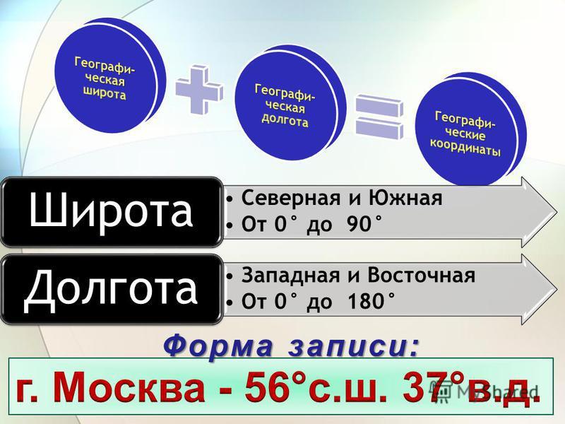 Форма записи: Северная и Южная От 0° до 90° Широта Западная и Восточная От 0° до 180° Долгота