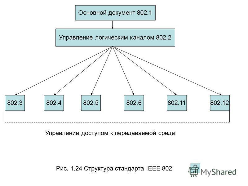 Рис. 1.24 Структура стандарта IEEE 802 Основной документ 802.1 Управление логическим каналом 802.2 802.3802.4802.5802.6802.11802.12 Управление доступом к передаваемой среде