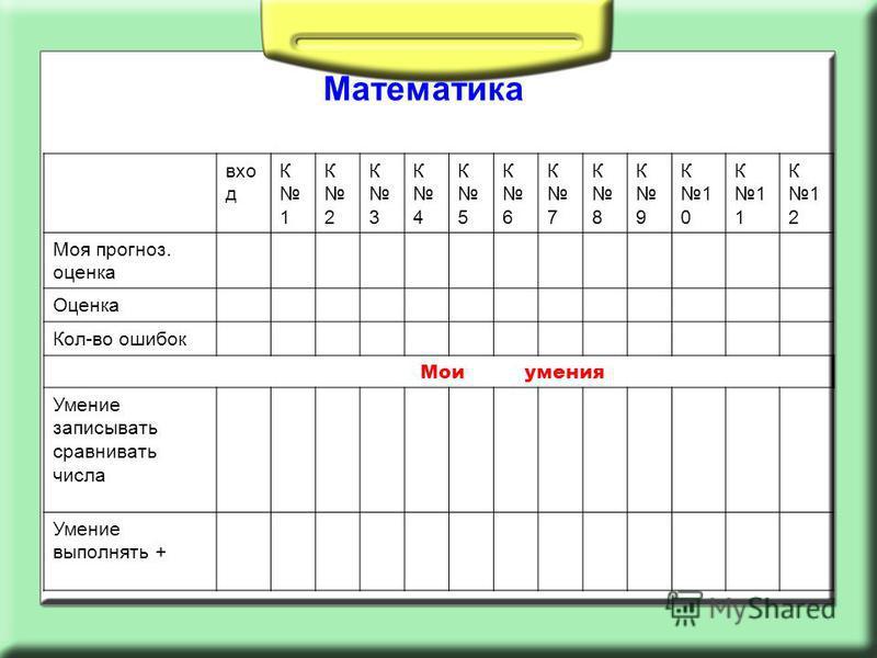 Математика вход К 1 К 2 К 3 К 4 К 5 К 6 К 7 К 8 К 9 К10К10 К11К111 К12К12 Моя прогноз. оценка Оценка Кол-во ошибок Мои умения Умение записывать сравнивать числа Умение выполнять +