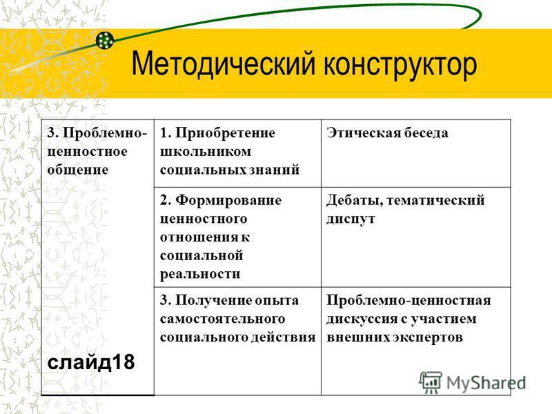 Методический конструктор 3. Проблемно- ценностное общение слайд 18 1. Приобретение школьником социальных знаний Этическая беседа 2. Формирование ценностного отношения к социальной реальности Дебаты, тематический диспут 3. Получение опыта самостоятель