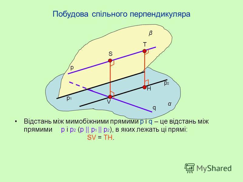 Побудова спільного перпендикуляра Відстань між мимобіжними прямими p і q – це відстань між площинами α і β (α || β), в яких лежать ці прямі: SV = TH. α β p q S V T H
