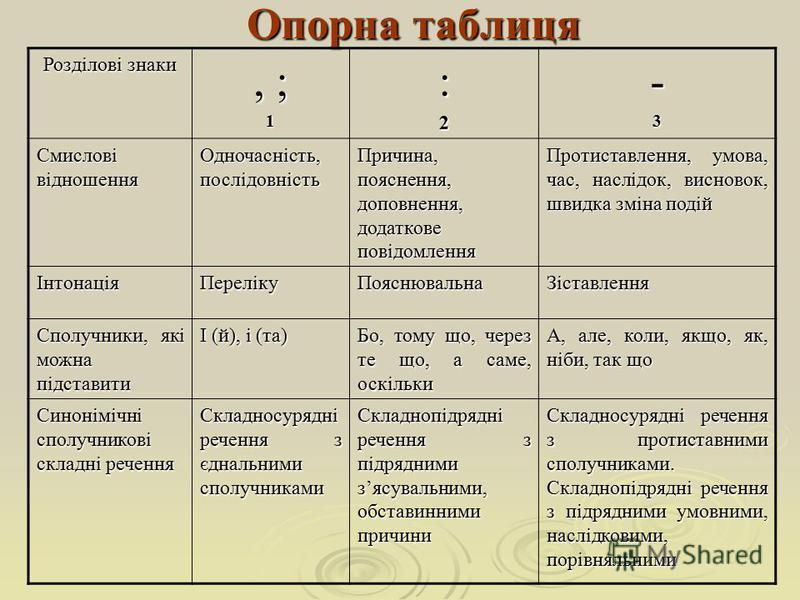 Опорна таблиця Розділові знаки, ; 1:2-3 Смислові відношення Одночасність, послідовність Причина, пояснення, доповнення, додаткове повідомлення Протиставлення, умова, час, наслідок, висновок, швидка зміна подій ІнтонаціяПерелікуПояснювальнаЗіставлення
