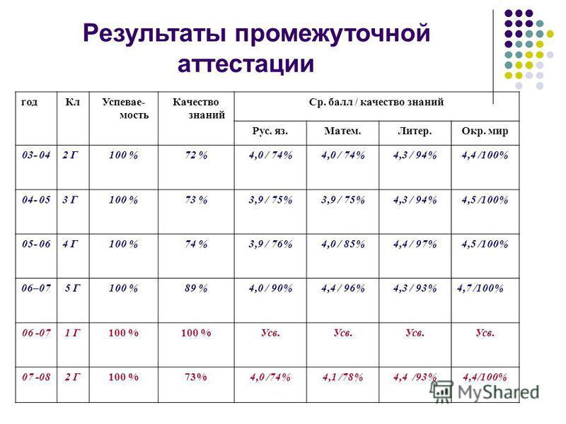 Результаты промежуточной аттестации год КлУспевае- мость Качество знаний Ср. балл / качество знаний Рус. яз.Матем.Литер.Окр. мир 03- 042 Г100 %72 %4,0 / 74% 4,3 / 94%4,4 /100% 04- 053 Г100 %73 %3,9 / 75% 4,3 / 94%4,5 /100% 05- 064 Г100 %74 %3,9 / 76%