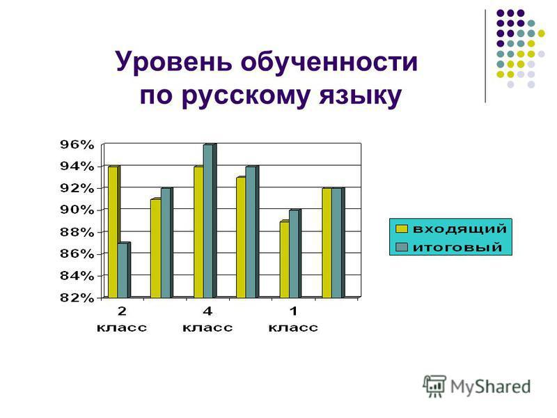 Уровень обученности по русскому языку