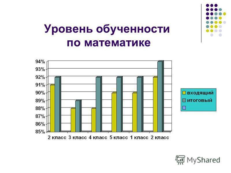 Уровень обученности по математике
