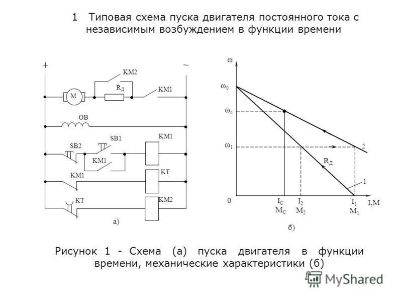 Рисунок 1 - Схема (а) пуска двигателя в функции времени, механические характеристики (б) 1 Типовая схема пуска двигателя постоянного тока с независимым возбуждением в функции времени SB2 SB1 M KM1 KM2 OB RДRД KM1 KT KM2 а) ω ω0ω0 ωcωc ω1ω1 0 I C M C