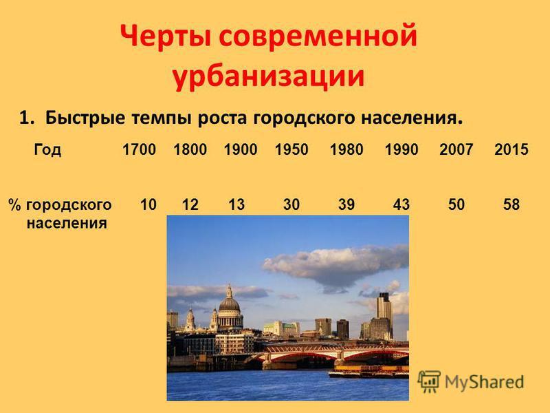 Черты современной урбанизации 1. Быстрые темпы роста городского населения. Год 1700 1800 1900 19501980 1990 2007 2015 % городского 10 12 13 30 39 43 50 58 населения
