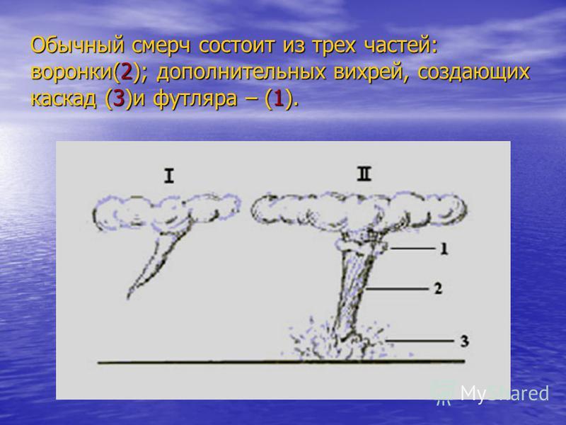 Обычный смерч состоит из трех частей: воронки(2); дополнительных вихрей, создающих каскад (3)и футляра – (1).