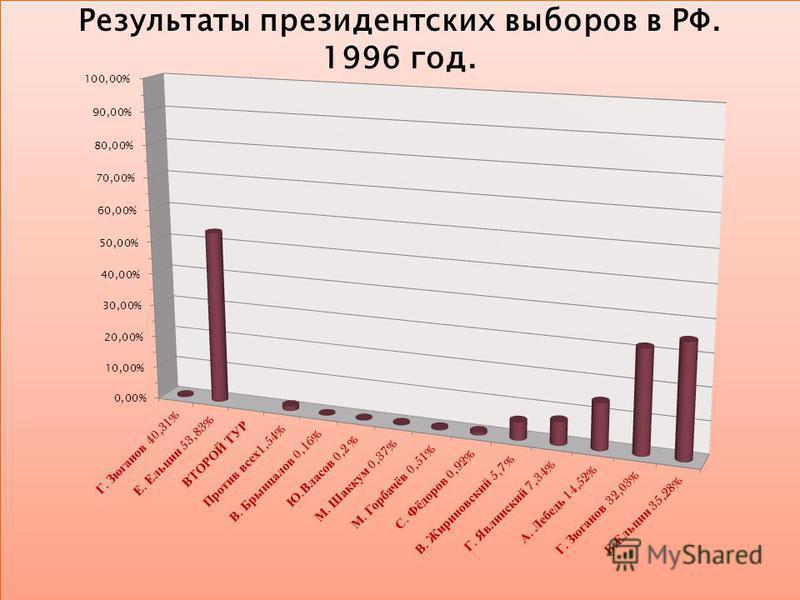 Результаты президентских выборов в РФ. 1996 год.