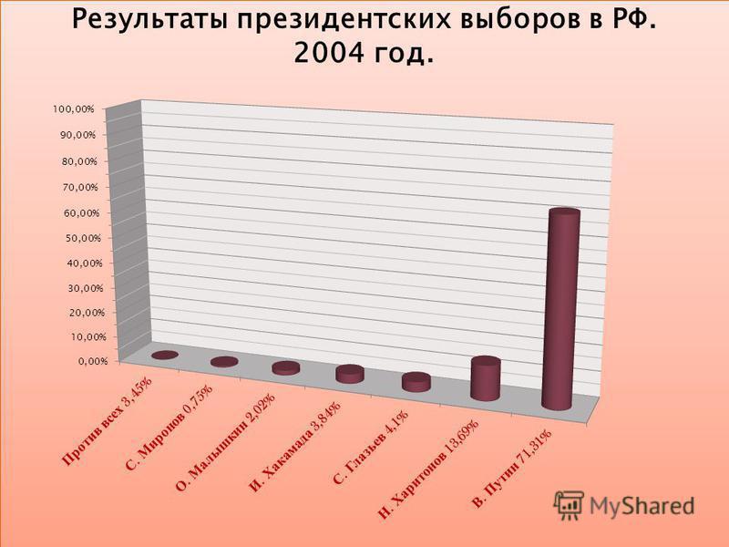 Результаты президентских выборов в РФ. 2004 год.