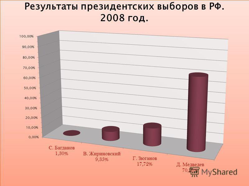 Результаты президентских выборов в РФ. 2008 год.