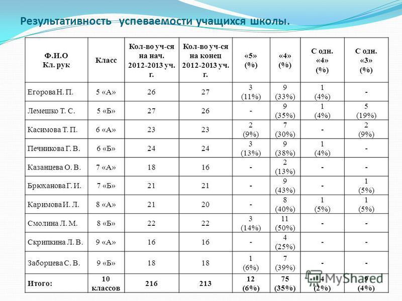 Результативность успеваемости учащихся школы. Ф.И.О Кл. рук Класс Кол-во уч-ся на нач. 2012-2013 уч. г. Кол-во уч-ся на конец 2012-2013 уч. г. «5» (%) «4» (%) С одн. «4» (%) С одн. «3» (%) Егорова Н. П.5 «А»2627 3 (11%) 9 (33%) 1 (4%) - Лемешко Т. С.