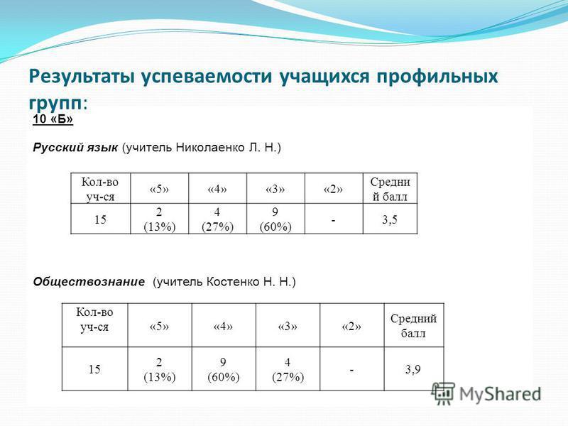 10 «Б» Русский язык (учитель Николаенко Л. Н.) Обществознание (учитель Костенко Н. Н.) Результаты успеваемости учащихся профильных групп: Кол-во уч-ся «5»«4»«3»«2» Средни й балл 15 2 (13%) 4 (27%) 9 (60%) -3,5 Кол-во уч-ся «5»«4»«3»«2» Средний балл 1