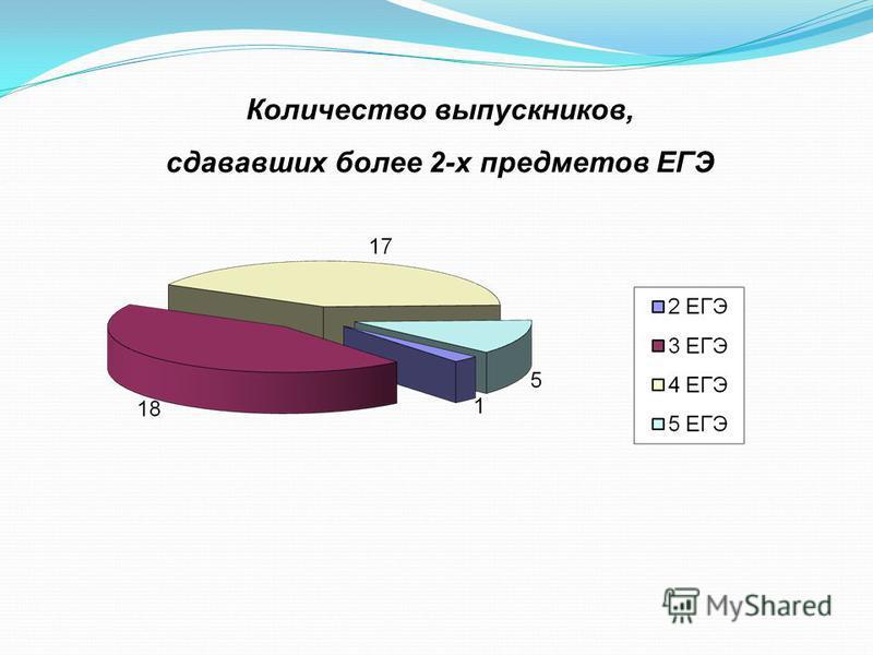 Количество выпускников, сдававших более 2-х предметов ЕГЭ