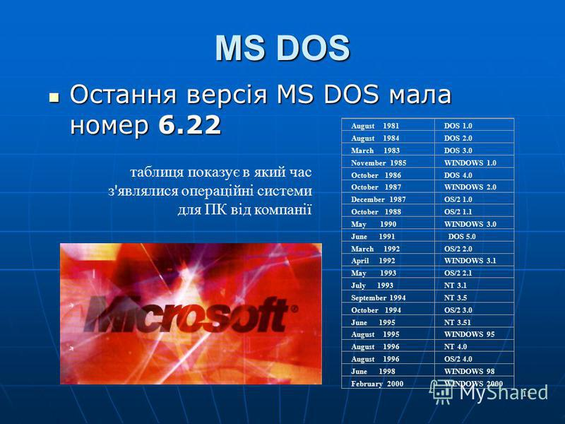 11 MS DOS Остання версія MS DOS мала номер 6.22 Остання версія MS DOS мала номер 6.22 August 1981DOS 1.0 August 1984DOS 2.0 March 1983DOS 3.0 November 1985WINDOWS 1.0 October 1986DOS 4.0 October 1987WINDOWS 2.0 December 1987OS/2 1.0 October 1988OS/2