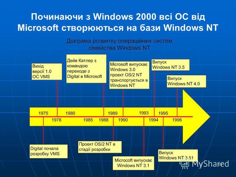 15 Починаючи з Windows 2000 всі ОС від Microsoft створюються на бази Windows NT