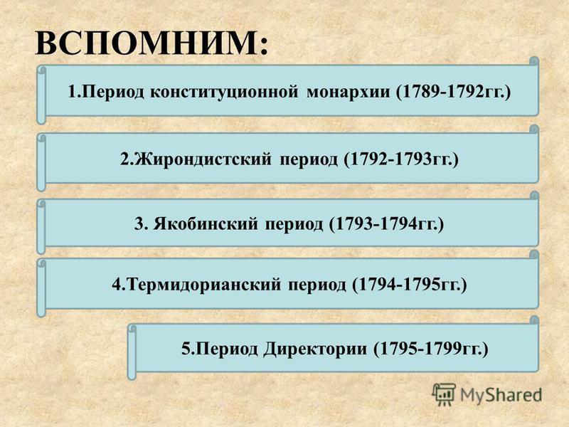 ВСПОМНИМ: 1. Период конституционной монархии (1789-1792 гг.) 2. Жирондистский период (1792-1793 гг.) 3. Якобинский период (1793-1794 гг.) 4. Термидорианский период (1794-1795 гг.) 5. Период Директории (1795-1799 гг.)