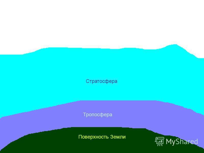 Поверхность Земли Тропосфера Стратосфера