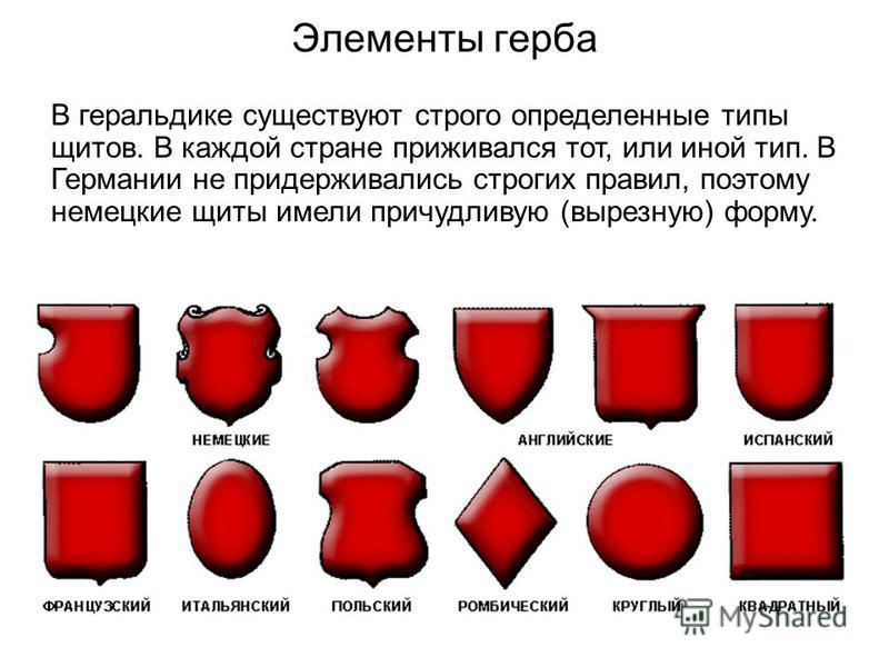 Элементы герба В геральдике существуют строго определенные типы щитов. В каждой стране приживался тот, или иной тип. В Германии не придерживались строгих правил, поэтому немецкие щиты имели причудливую (вырезную) форму.