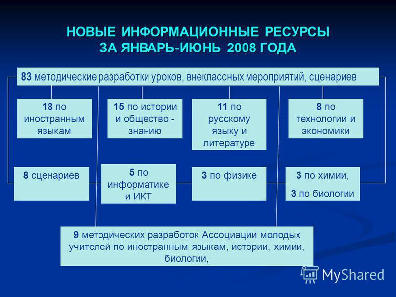 НОВЫЕ ИНФОРМАЦИОННЫЕ РЕСУРСЫ ЗА ЯНВАРЬ-ИЮНЬ 2008 ГОДА 83 методические разработки уроков, внеклассных мероприятий, сценариев 18 по иностранным языкам 15 по истории и общество - знанию 8 по технологии и экономики 11 по русскому языку и литературе 8 сце